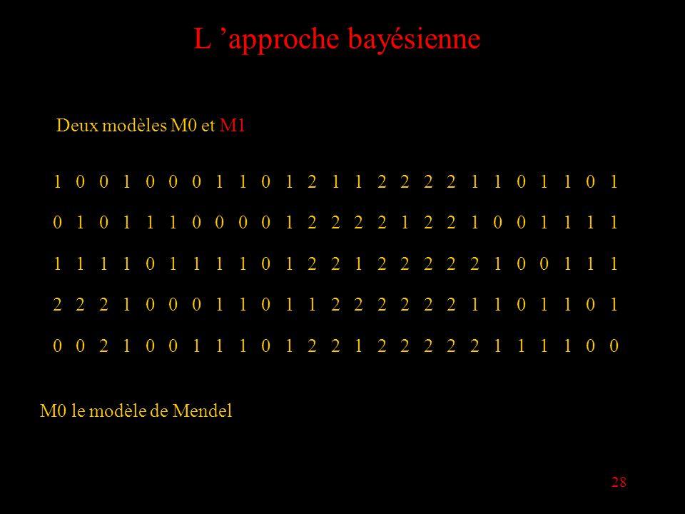 28 L approche bayésienne Deux modèles M0 et M1 1001000110121122221101101 0101110000122221221001111 1111011110122122222100111 2221000110112222221101101 0021001110122122222111100 M0 le modèle de Mendel