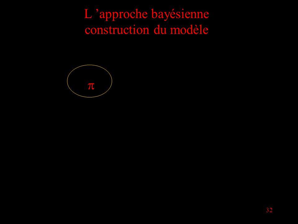 32 L approche bayésienne construction du modèle