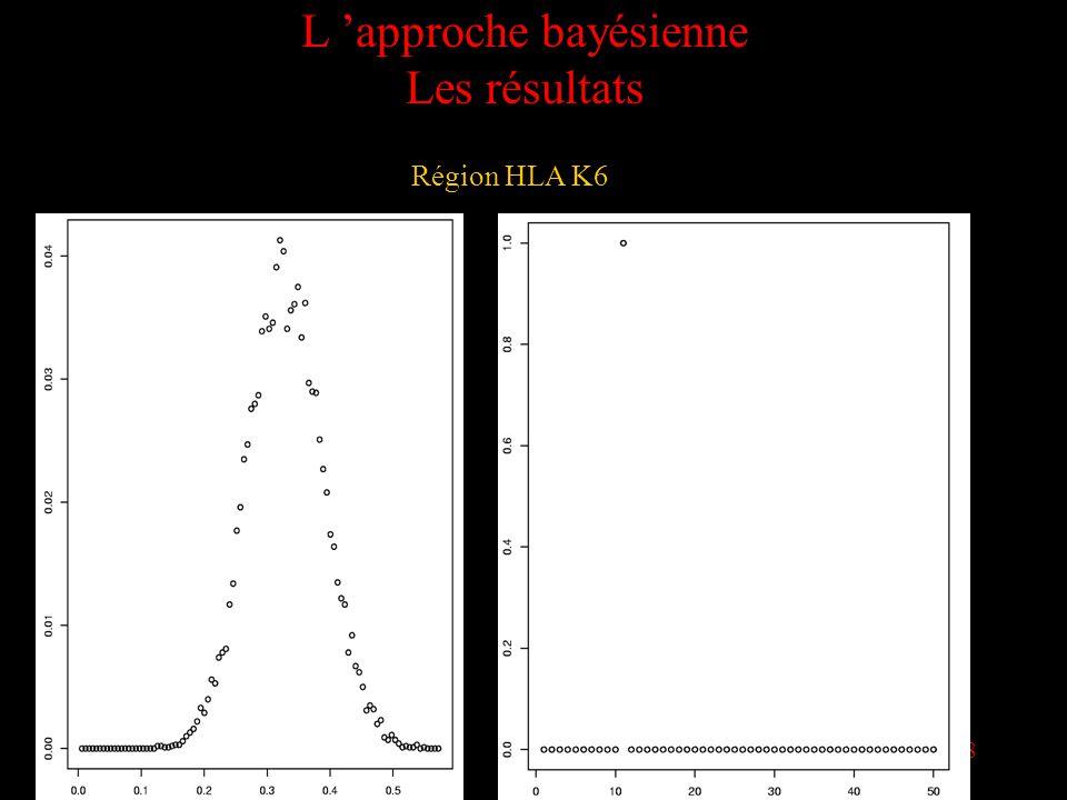 38 L approche bayésienne Les résultats Région HLA K6
