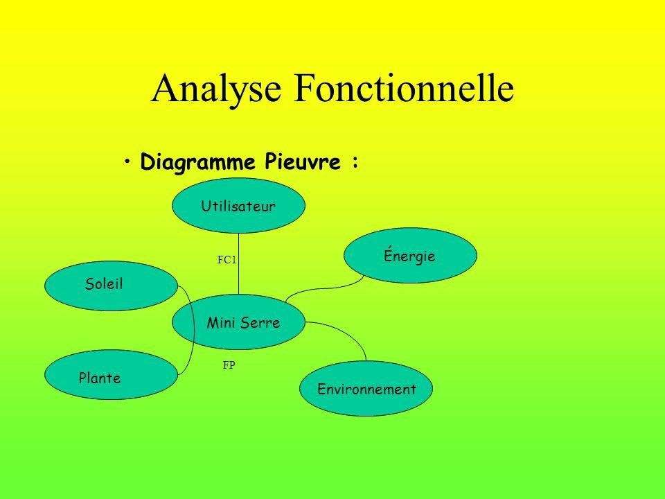 Analyse Fonctionnelle Diagramme Pieuvre : Mini Serre Utilisateur Énergie Environnement Plante Soleil FC1 FP