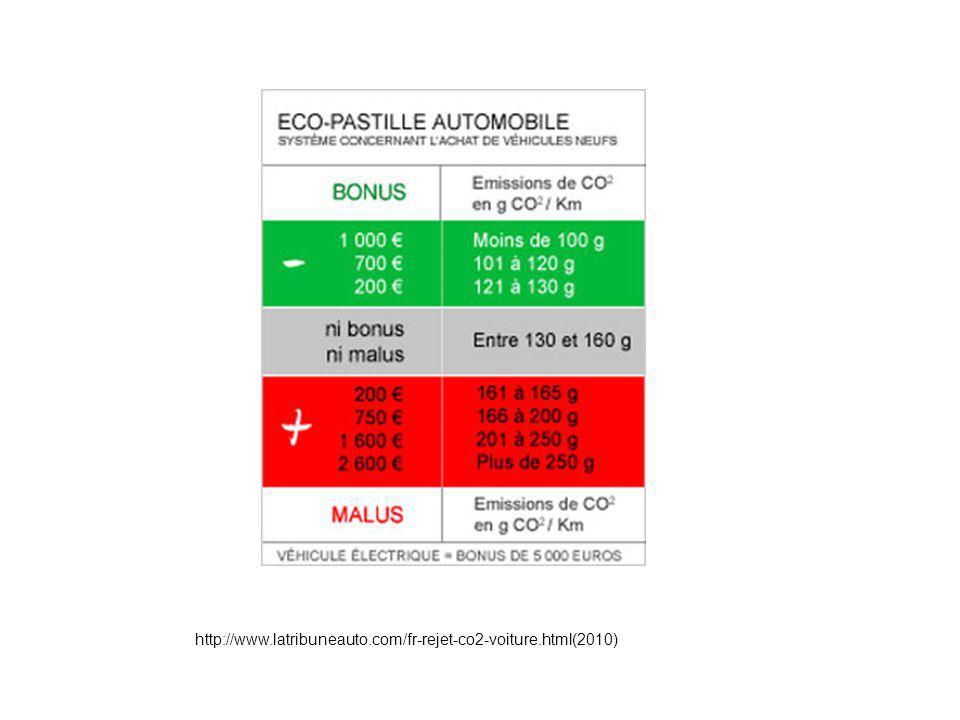 http://www.latribuneauto.com/fr-rejet-co2-voiture.html(2010)
