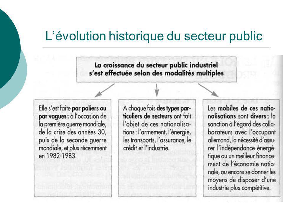 Lévolution historique du secteur public