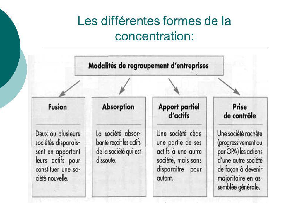 Les différentes formes de la concentration:
