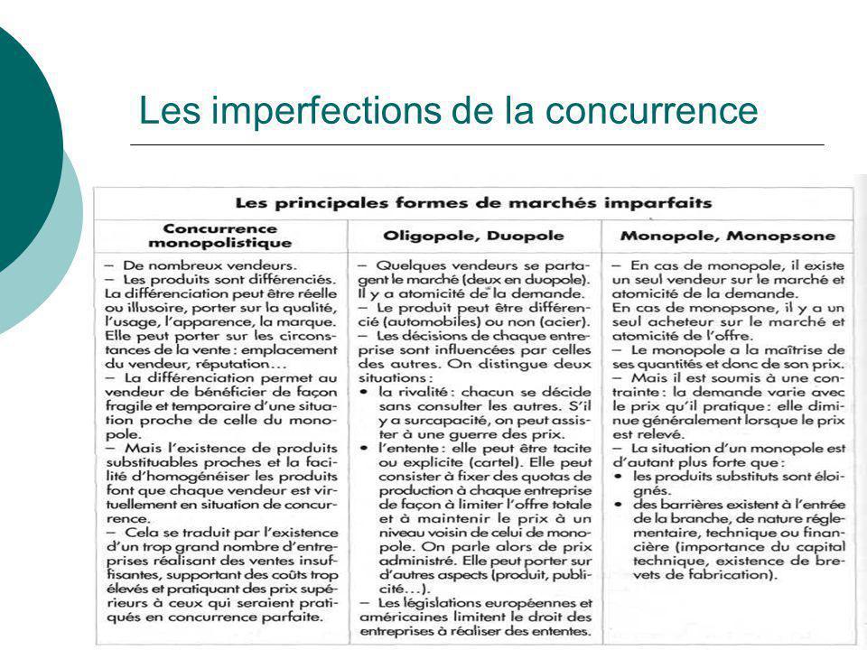 Les imperfections de la concurrence