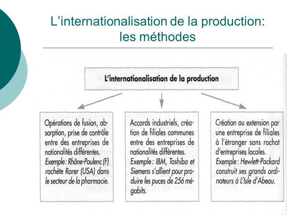 Linternationalisation de la production: les méthodes