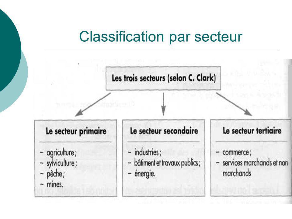 Classification par secteur