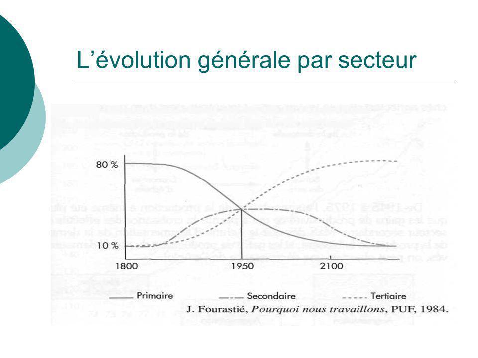 Lévolution sectorielle La production et la population active employée dans chaque secteur évoluent sous la pression de deux éléments : la modification de la demande et celle des gains de productivité.