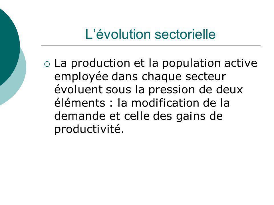 Lévolution sectorielle La production et la population active employée dans chaque secteur évoluent sous la pression de deux éléments : la modification