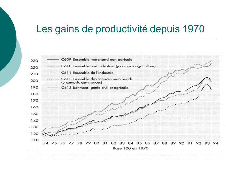 Les gains de productivité depuis 1970