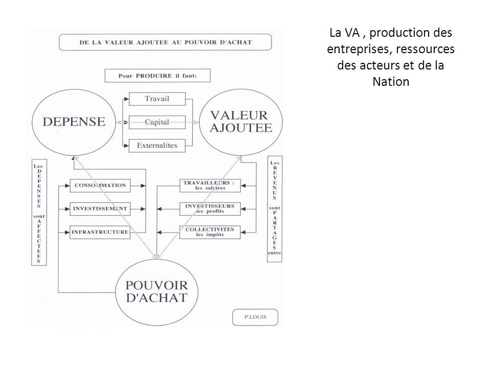 La VA, production des entreprises, ressources des acteurs et de la Nation