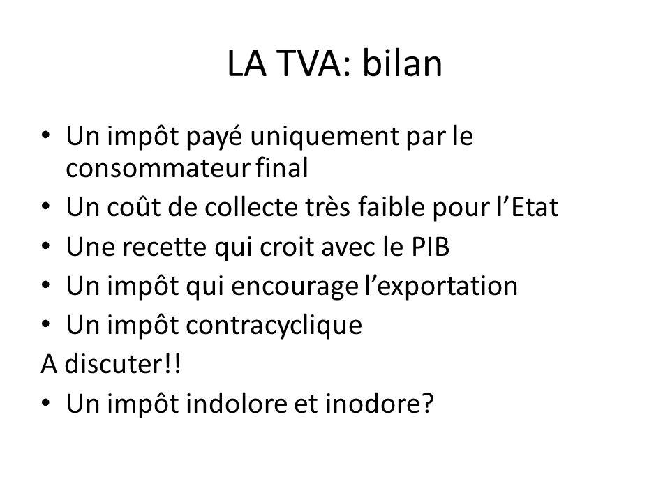 LA TVA: bilan Un impôt payé uniquement par le consommateur final Un coût de collecte très faible pour lEtat Une recette qui croit avec le PIB Un impôt qui encourage lexportation Un impôt contracyclique A discuter!.