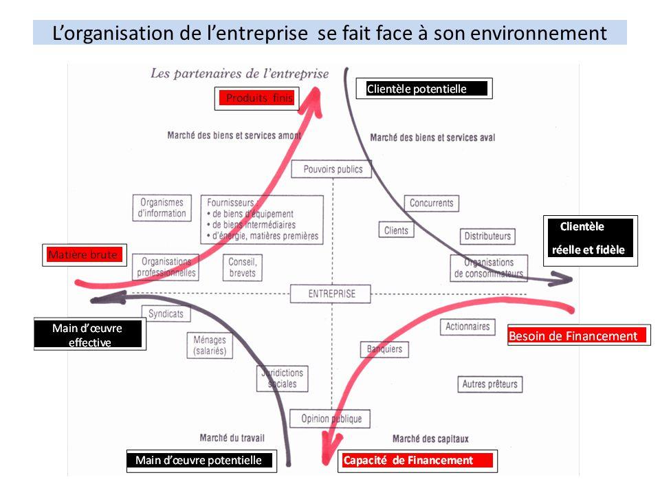 Lorganisation de lentreprise face à son environnement Chef d entreprise Directeur commercial Directeur de production Directeur des ressources Humaines Directeur Financier DAF