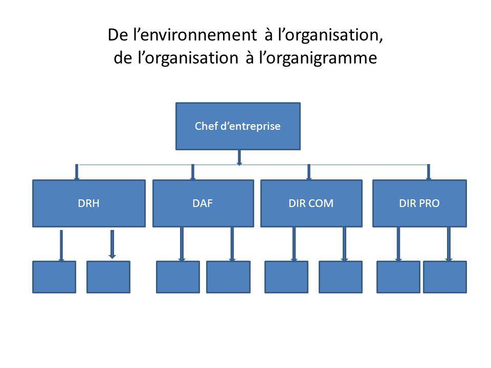 De lenvironnement à lorganisation, de lorganisation à lorganigramme Chef dentreprise DAFDIR COMDIR PRODRH