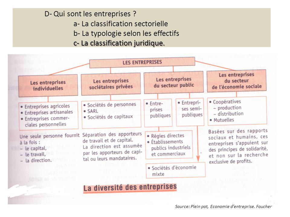 c- La classification juridique. D- Qui sont les entreprises ? a- La classification sectorielle b- La typologie selon les effectifs c- La classificatio