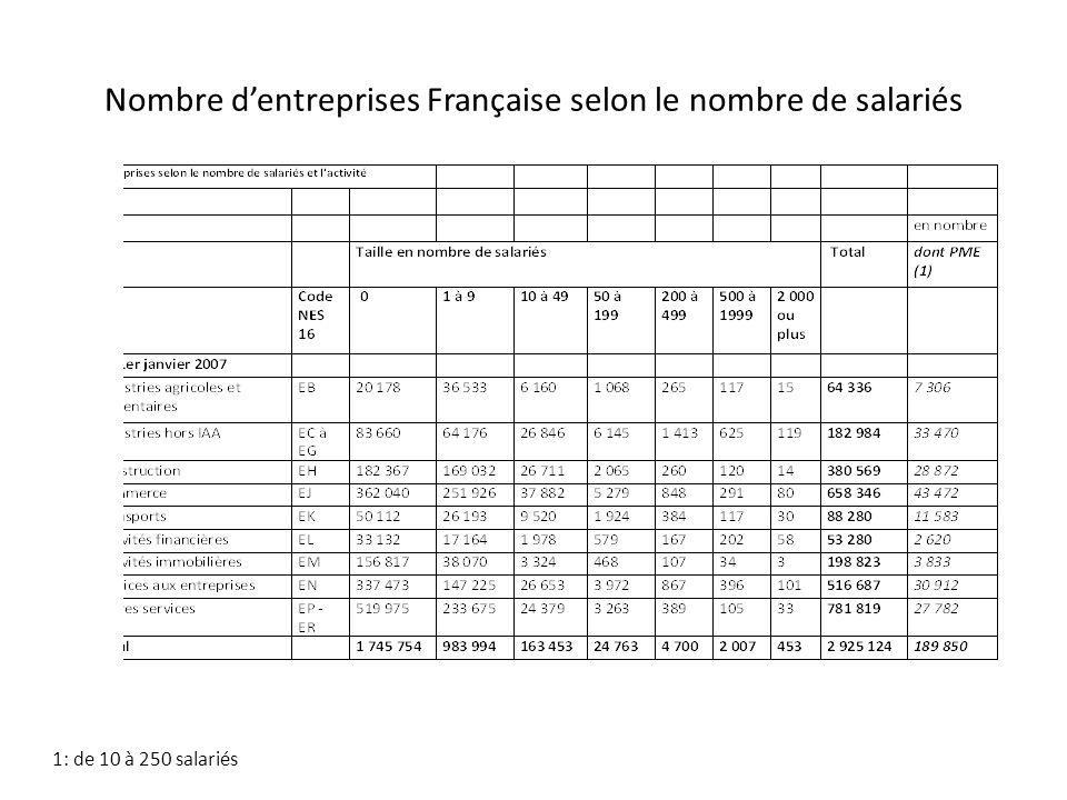Nombre dentreprises Française selon le nombre de salariés 1: de 10 à 250 salariés