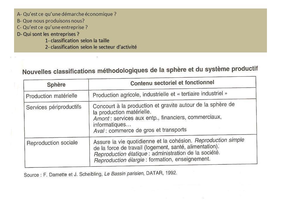 D- Qui sont les entreprises ? 1- classification selon la taille 2- classification selon le secteur dactivité A- Quest ce quune démarche économique ? B
