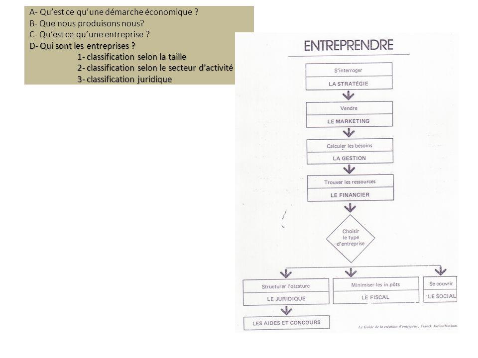 D- Qui sont les entreprises ? 1- classification selon la taille 2- classification selon le secteur dactivité 3- classification juridique A- Quest ce q