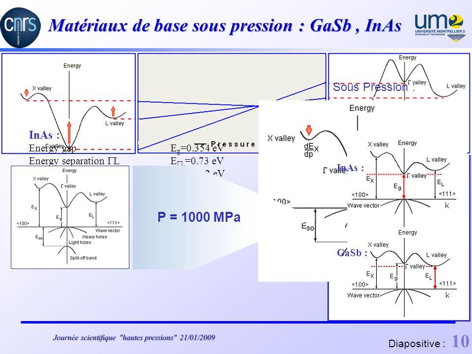 Matériaux de base sous pression : GaSb, InAs Sous Pression : InAs : Energy gap E g =0.354 eV Energy separation ΓL E ΓL =0.73 eV Energy separation ΓX E ΓX =1.02 eV GaSb : Energy gap Eg=0.726 eV Energy separation ΓL E ΓL =0.084 eV Energy separation ΓXE ΓX = 0.31 eV P = 1000 MPa GaSb : InAs : Diapositive : 10