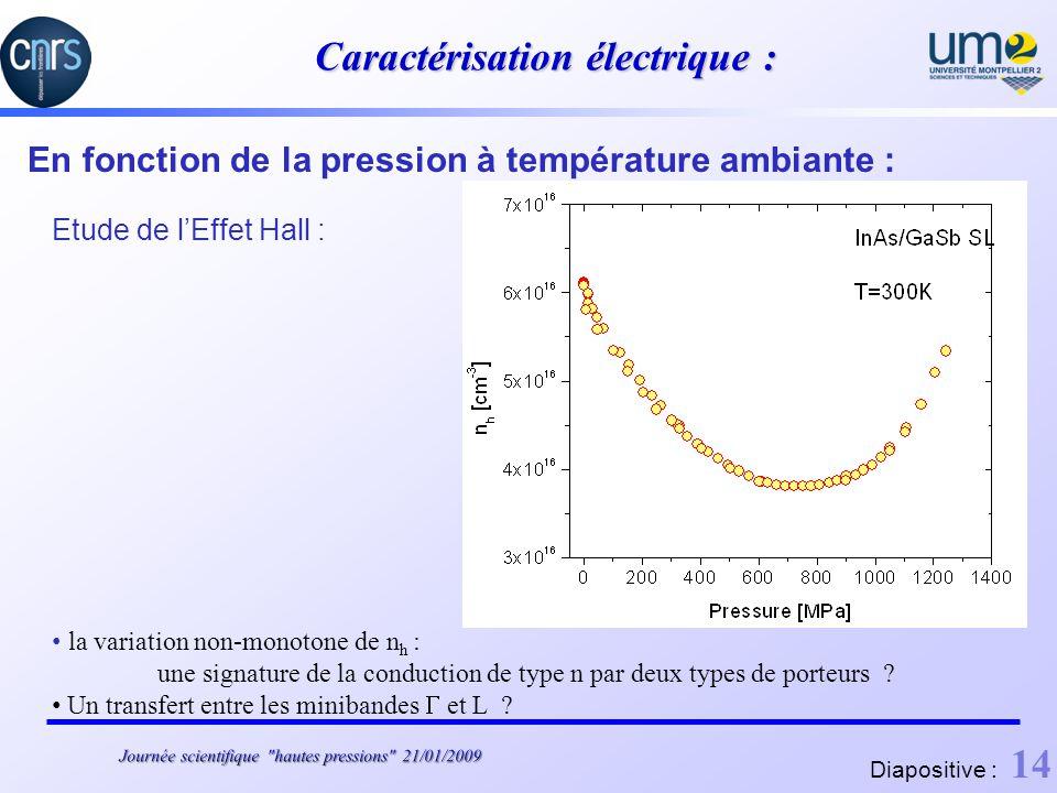 Caractérisation électrique : En fonction de la pression à température ambiante : Etude de lEffet Hall : la variation non-monotone de n h : une signature de la conduction de type n par deux types de porteurs .