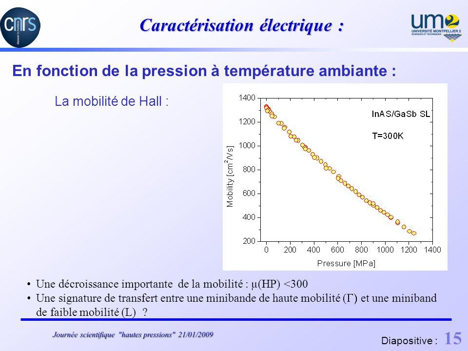 Caractérisation électrique : En fonction de la pression à température ambiante : La mobilité de Hall : Une décroissance importante de la mobilité : µ(HP) <300 Une signature de transfert entre une minibande de haute mobilité ( et une miniband de faible mobilité (L) .