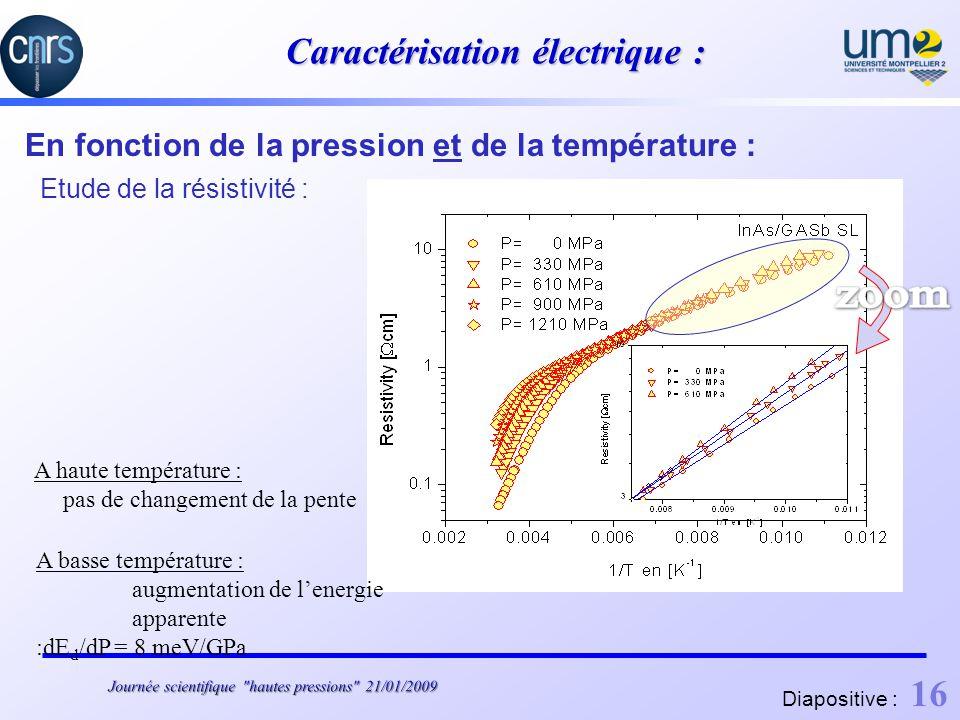 Caractérisation électrique : En fonction de la pression et de la température : Etude de la résistivité : A haute température : pas de changement de la pente A basse température : augmentation de lenergie apparente :dE d /dP = 8 meV/GPa Diapositive : 16