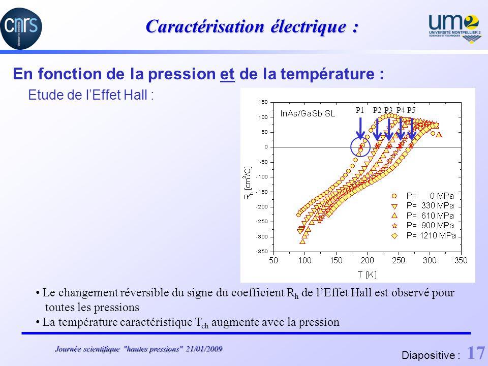 Caractérisation électrique : En fonction de la pression et de la température : Etude de lEffet Hall : Le changement réversible du signe du coefficient R h de lEffet Hall est observé pour toutes les pressions La température caractéristique T ch augmente avec la pression P2P3 P4 P5 xx xx P1 x Diapositive : 17