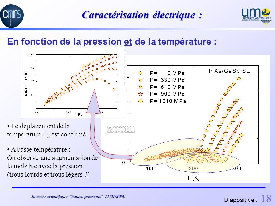 Caractérisation électrique : En fonction de la pression et de la température : Mobilité de Hall: Le déplacement de la température T ch est confirmé.