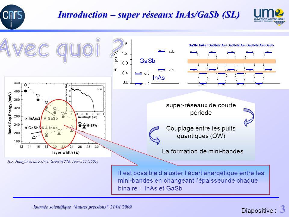 Introduction – super réseaux InAs/GaSb (SL) type-II broken gap alignment super-réseaux de courte période Couplage entre les puits quantiques (QW) La formation de mini-bandes H.J.