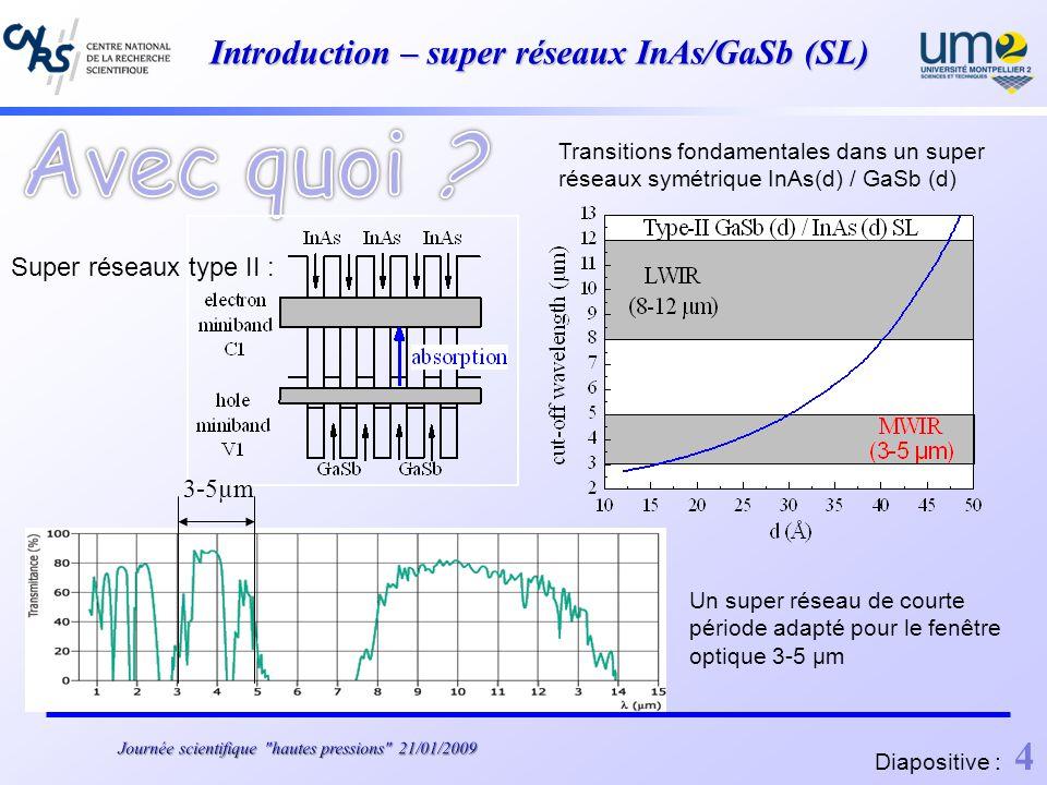 Introduction – super réseaux InAs/GaSb (SL) Transitions fondamentales dans un super réseaux symétrique InAs(d) / GaSb (d) Super réseaux type II : 3-5µm Un super réseau de courte période adapté pour le fenêtre optique 3-5 µm Diapositive : 4