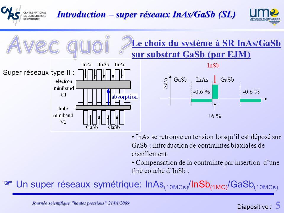 Introduction – super réseaux InAs/GaSb (SL) Super réseaux type II : Diapositive : 5 Le choix du système à SR InAs/GaSb sur substrat GaSb (par EJM) InAs se retrouve en tension lorsquil est déposé sur GaSb : introduction de contraintes biaxiales de cisaillement.