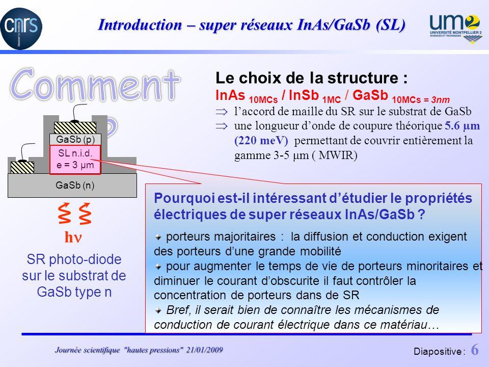 Diapositive : 6 Introduction – super réseaux InAs/GaSb (SL) GaSb (n) SL n.i.d.