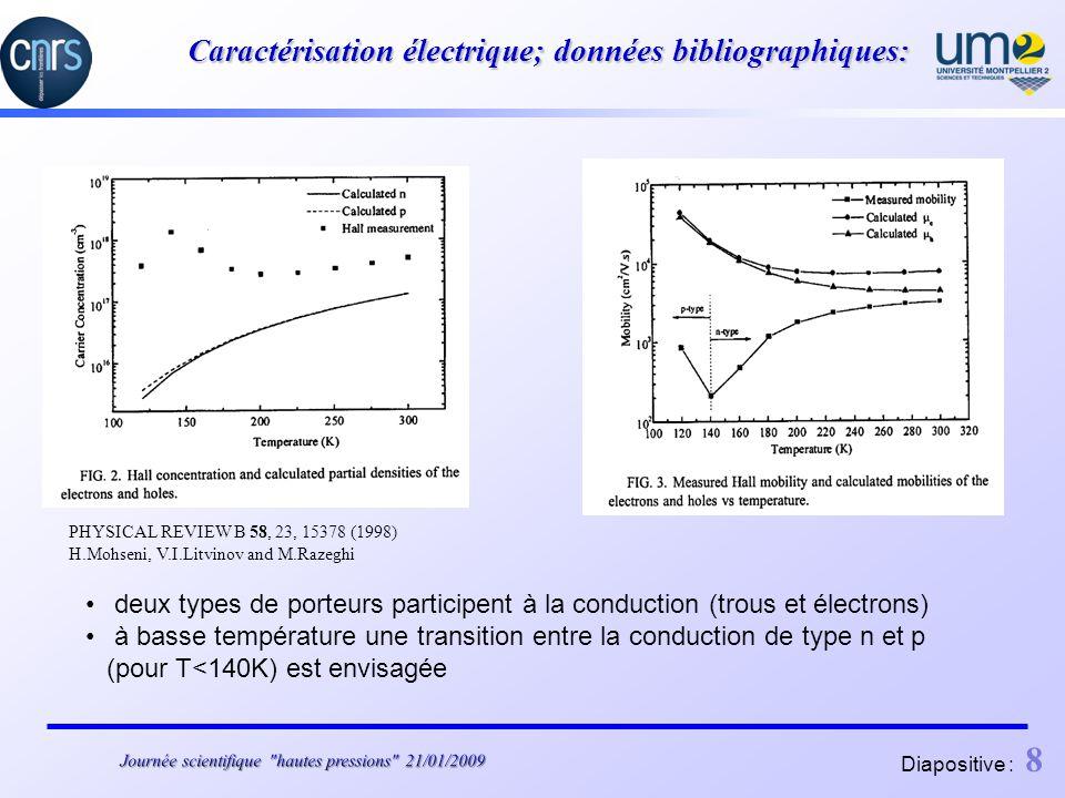 Diapositive : 8 Caractérisation électrique; données bibliographiques: deux types de porteurs participent à la conduction (trous et électrons) à basse température une transition entre la conduction de type n et p (pour T<140K) est envisagée PHYSICAL REVIEW B 58, 23, 15378 (1998) H.Mohseni, V.I.Litvinov and M.Razeghi