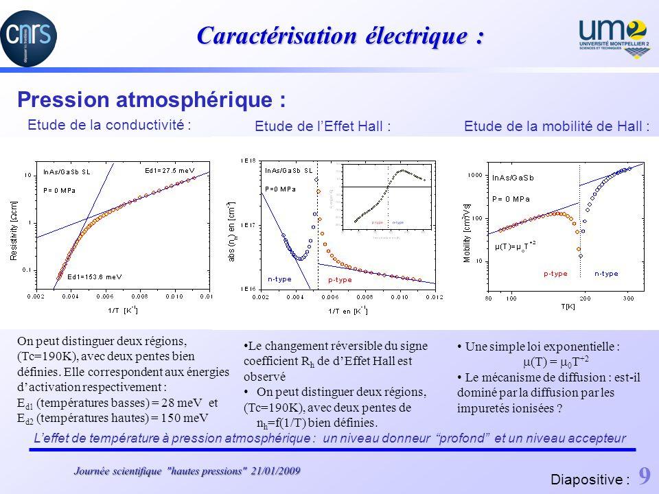 Caractérisation électrique : Pression atmosphérique : Etude de la conductivité : On peut distinguer deux régions, (Tc=190K), avec deux pentes bien définies.