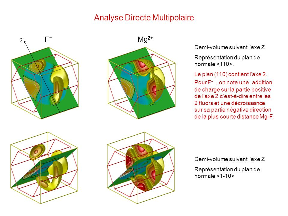 Analyse Directe Multipolaire Demi-volume suivant laxe Z Représentation du plan de normale Demi-volume suivant laxe Z Représentation du plan de normale