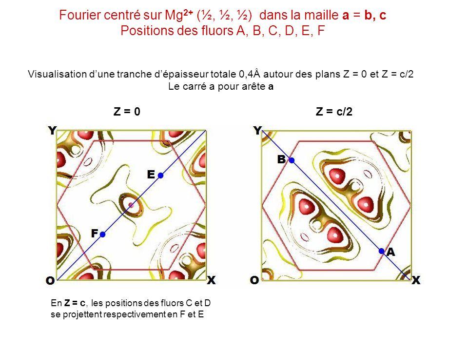 Fourier centré sur Mg 2+ (½, ½, ½) dans la maille a = b, c Positions des fluors A, B, C, D, E, F Visualisation dune tranche dépaisseur totale 0,4Å aut