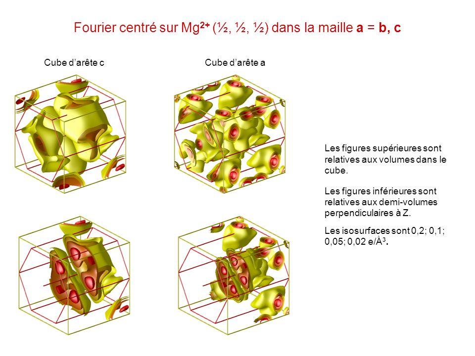 Fourier centré sur Mg 2+ (½, ½, ½) dans la maille a = b, c Cube darête cCube darête a Les figures supérieures sont relatives aux volumes dans le cube.