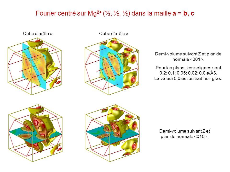 Fourier centré sur Mg 2+ (½, ½, ½) dans la maille a = b, c Cube darête cCube darête a Demi-volume suivant Z et plan de normale. Pour les plans, les is