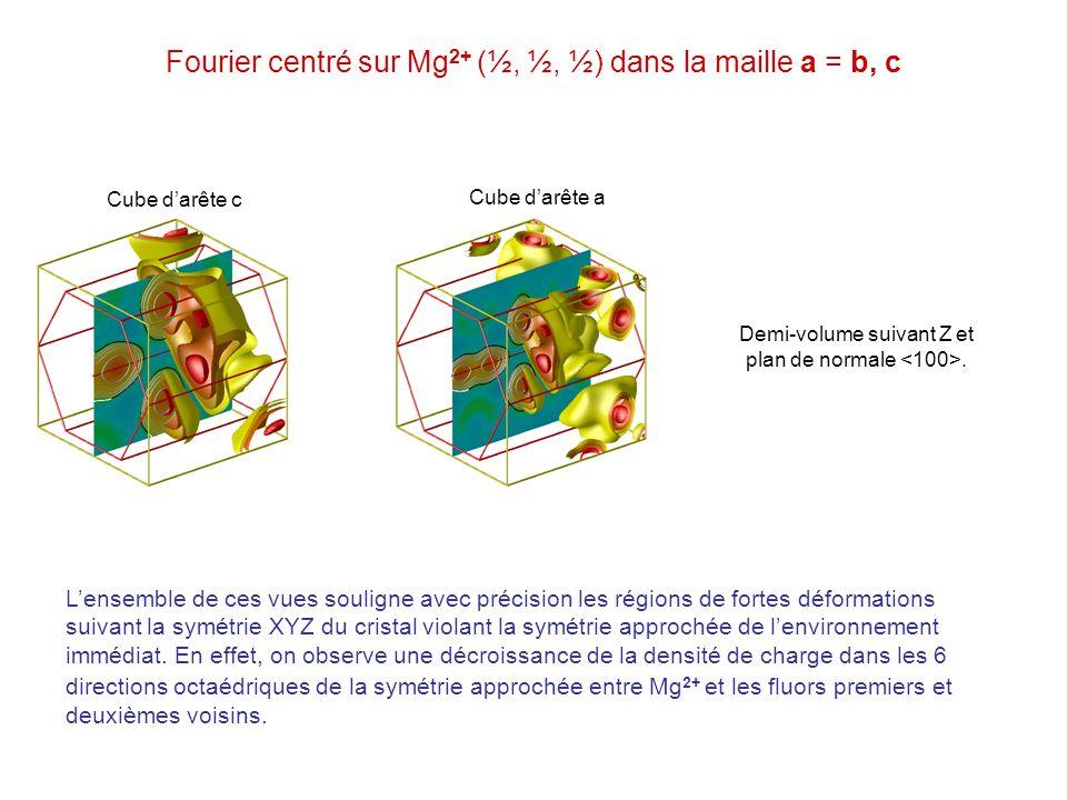 Fourier centré sur Mg 2+ (½, ½, ½) dans la maille a = b, c Demi-volume suivant Z et plan de normale. Cube darête c Cube darête a Lensemble de ces vues