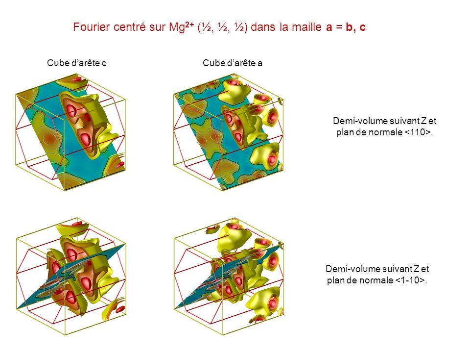 Demi-volume suivant Z et plan de normale. Cube darête cCube darête a Fourier centré sur Mg 2+ (½, ½, ½) dans la maille a = b, c