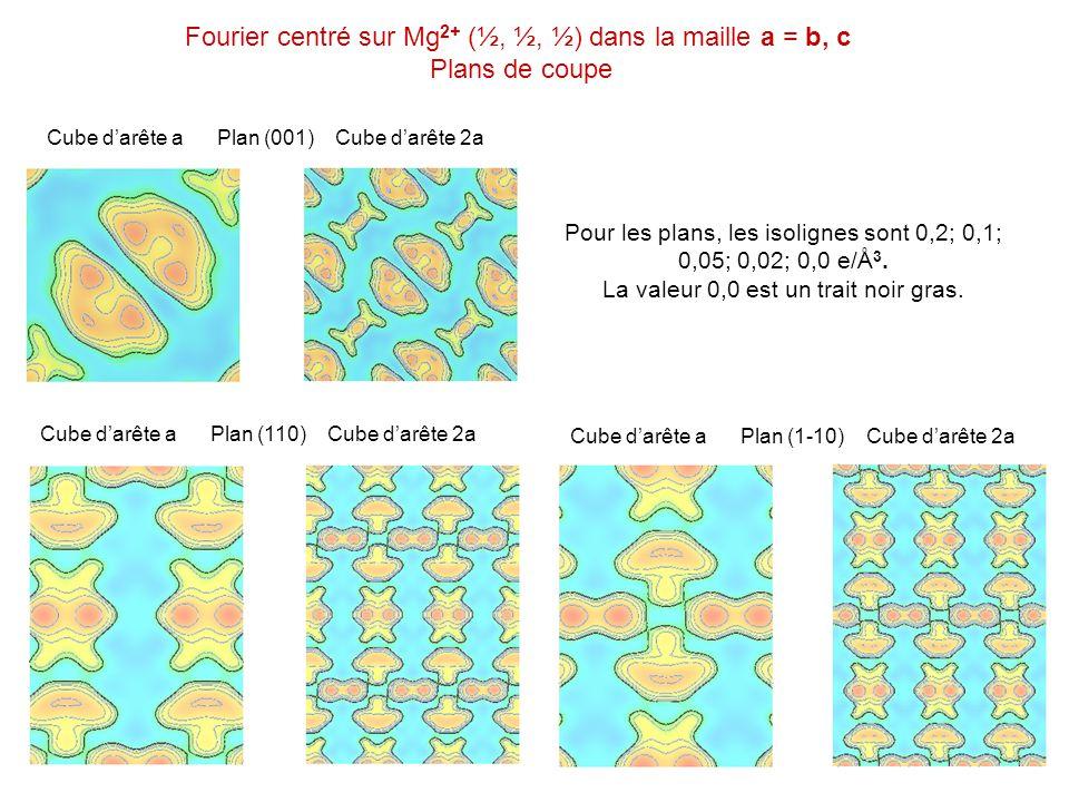 Cube darête a Plan (110) Cube darête 2a Cube darête a Plan (001) Cube darête 2a Cube darête a Plan (1-10) Cube darête 2a Fourier centré sur Mg 2+ (½,