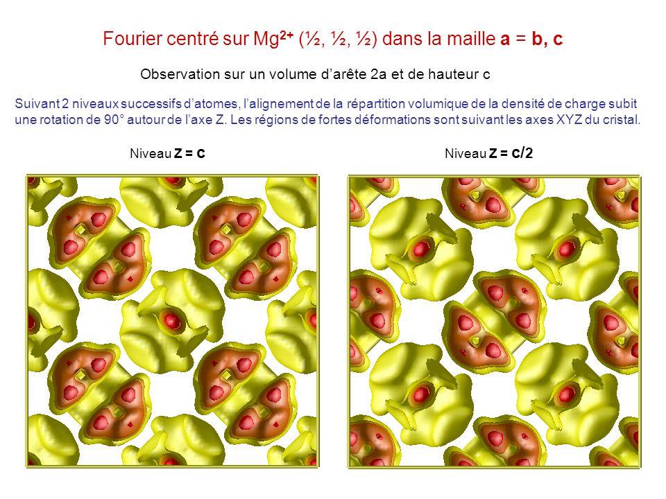 Fourier centré sur Mg 2+ (½, ½, ½) dans la maille a = b, c Niveau Z = c Niveau Z = c/ 2 Observation sur un volume darête 2a et de hauteur c Suivant 2