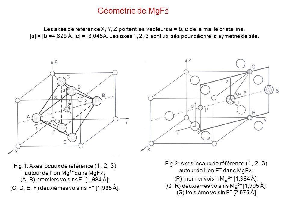 Géométrie de MgF 2 Fig.1: Axes locaux de référence (1, 2, 3) autour de lion Mg 2+ dans MgF 2 ; (A, B) premiers voisins F [1,984 Å]; (C, D, E, F) deuxi