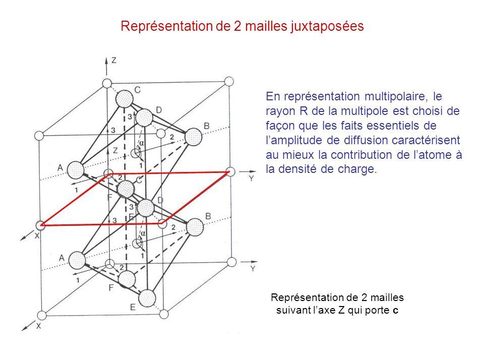 Représentation de 2 mailles juxtaposées Représentation de 2 mailles suivant laxe Z qui porte c En représentation multipolaire, le rayon R de la multip