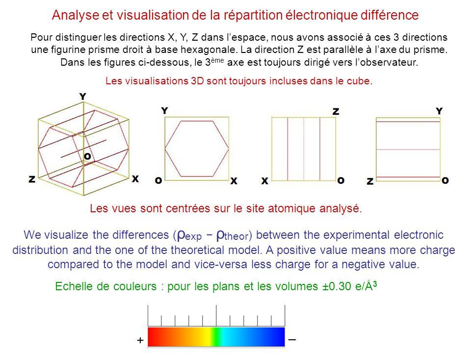 Analyse et visualisation de la répartition électronique différence Pour distinguer les directions X, Y, Z dans lespace, nous avons associé à ces 3 dir