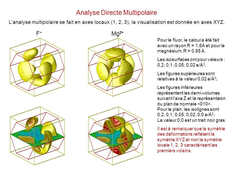 Analyse Directe Multipolaire Lanalyse multipolaire se fait en axes locaux (1, 2, 3), la visualisation est donnée en axes XYZ. F Mg 2+ Pour le fluor, l