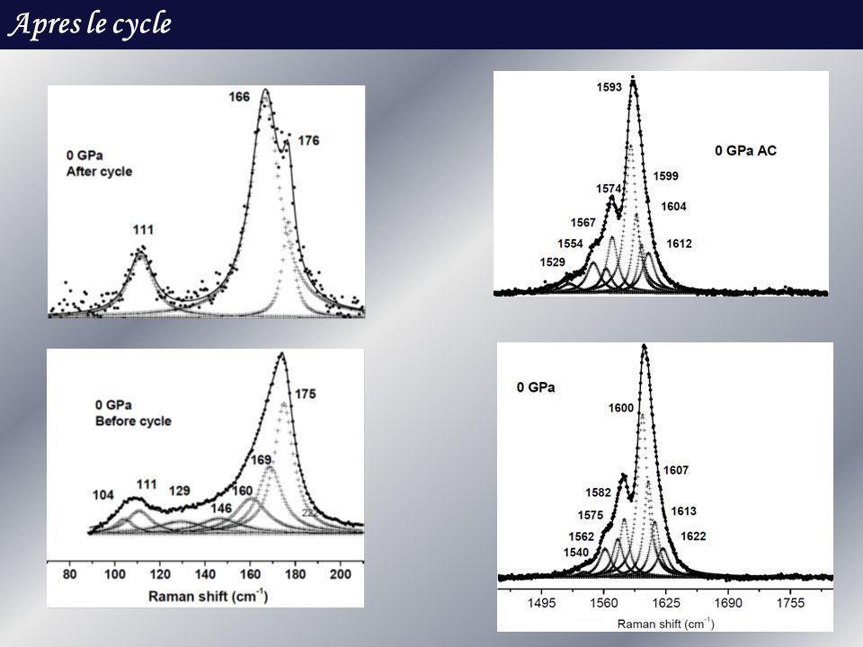 Hypotheses 2I 2 I + +I 3 - I 5 - =I 2 + I 3 - I 5 - =2I 2 + I - I 2 + I 3 - Montée en pression: Après cycle: Reformation de I 2 I 2 + I 3 - I 5 -