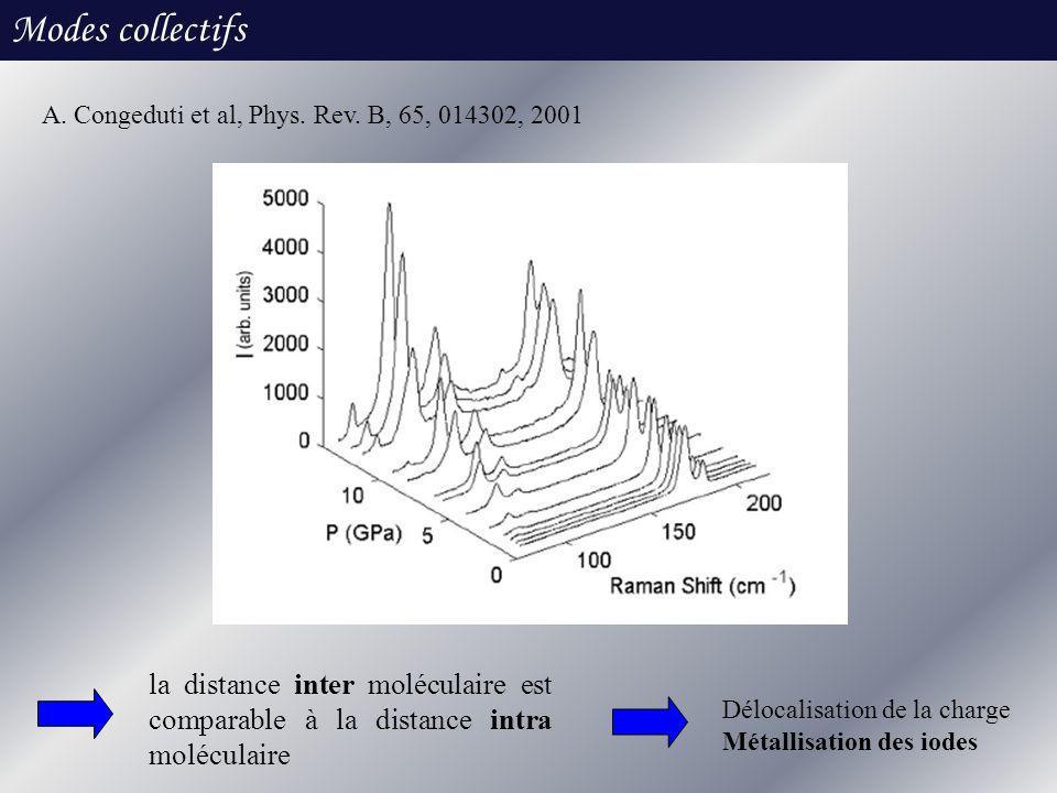Modes collectifs A. Congeduti et al, Phys. Rev. B, 65, 014302, 2001 la distance inter moléculaire est comparable à la distance intra moléculaire Déloc