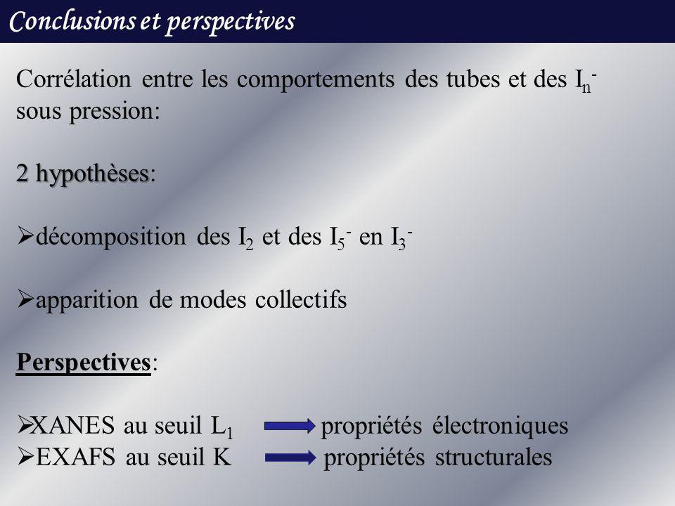 Conclusions et perspectives Corrélation entre les comportements des tubes et des I n - sous pression: 2 hypothèses 2 hypothèses: décomposition des I 2