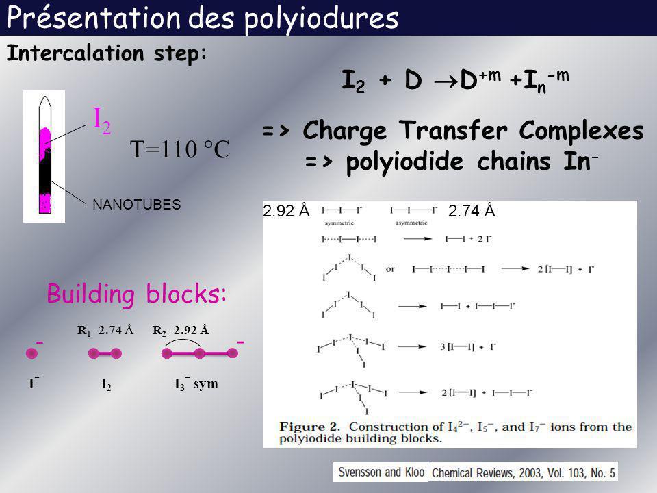 Présentation des polyiodures Building blocks: R 1 =2.74 Å I 3 - sym R 2 =2.92 Å - - I-I- I 2 I 2 + D D +m +I n -m => Charge Transfer Complexes => poly