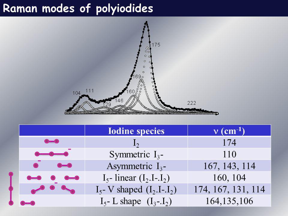 Raman modes of polyiodides Iodine species (cm -1 ) I2I2 174 Symmetric I 3 -110 Asymmetric I 3 -167, 143, 114 I 5 - linear (I 2.I-.I 2 )160, 104 I 5 -